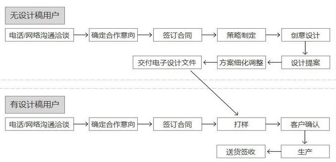 品味阁网络印刷流程
